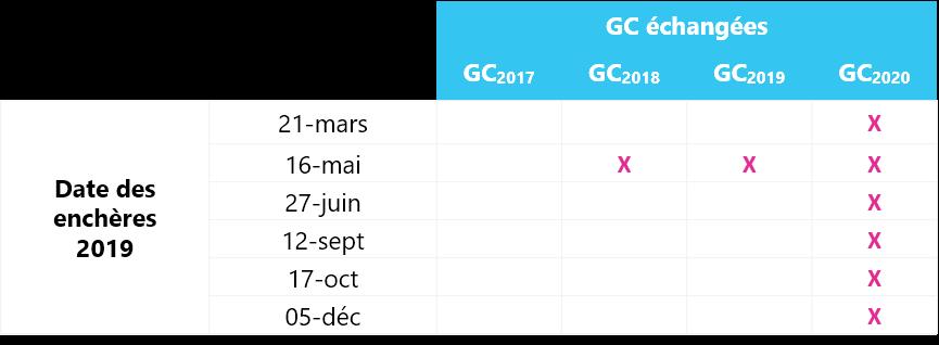 calendrier GC 2019