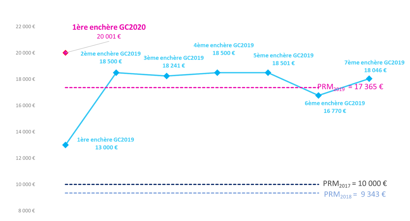 evolution du prix des gc_032019_