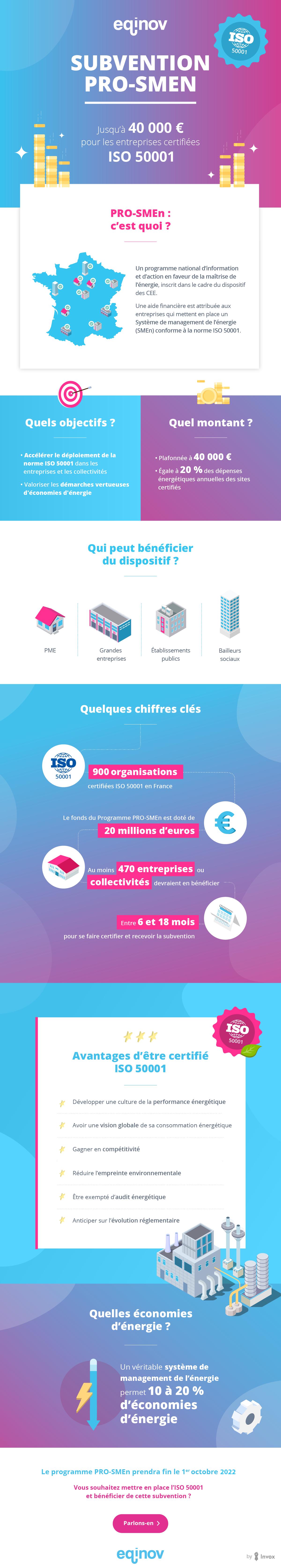 infographie subvention PRO-SMEn