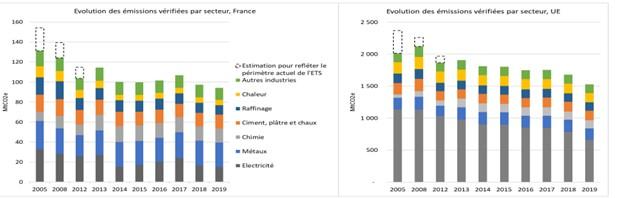 Evolutions des émissions de GES par secteur