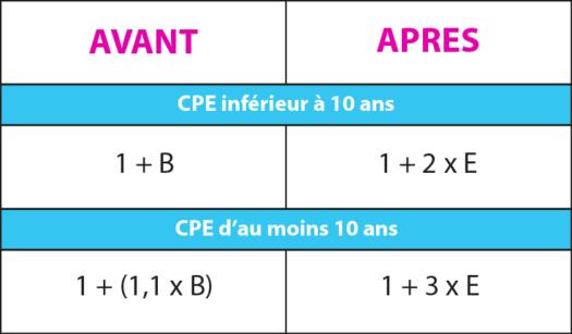 Bonification du volume CEE pour les opérations d'économies d'énergie réalisés dans le cadre d'un CPE