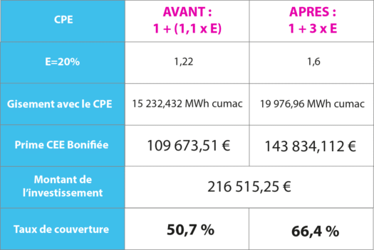Tableau CPE exemple