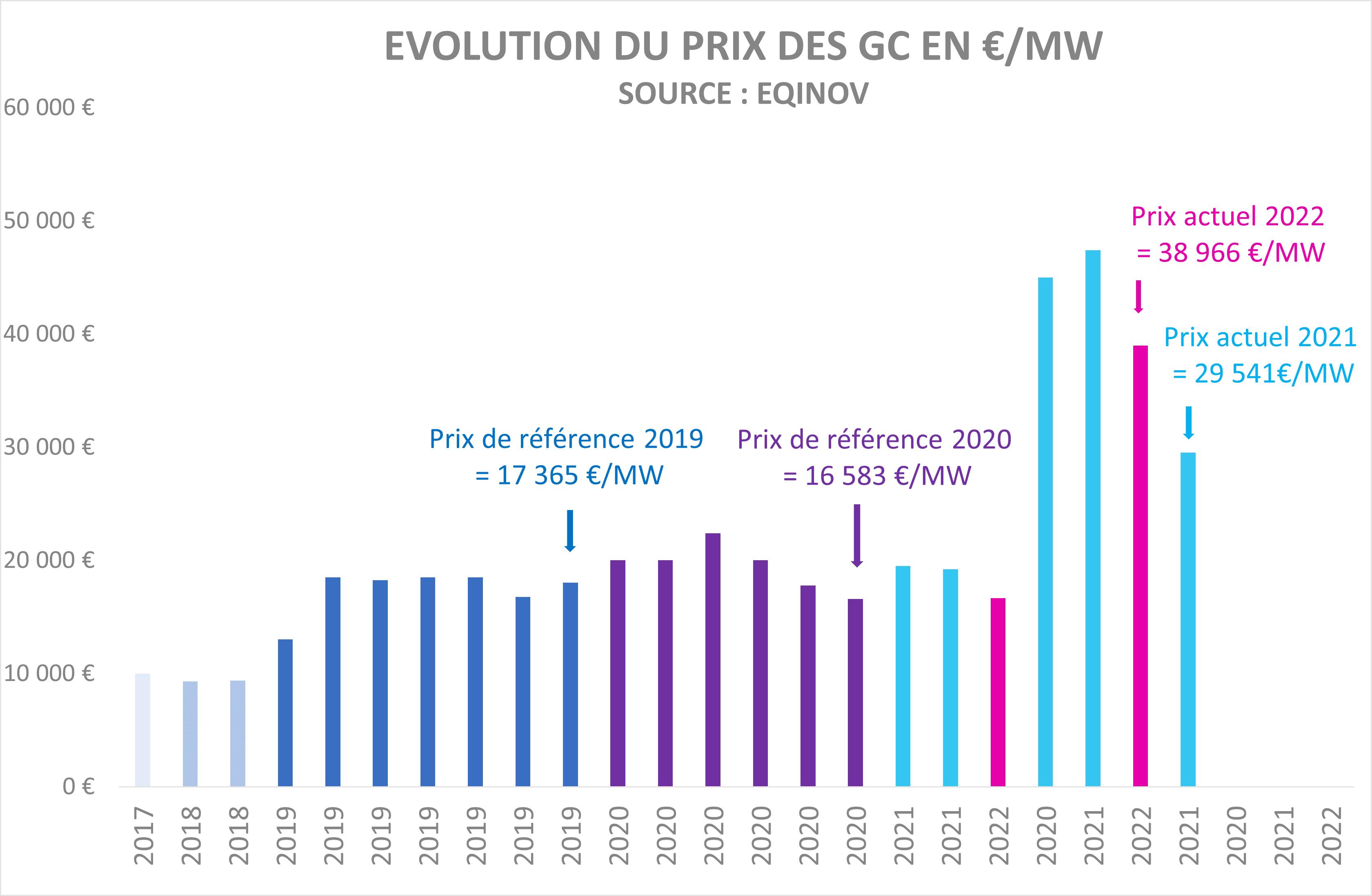 graphique enchères de capacité septembre 2020