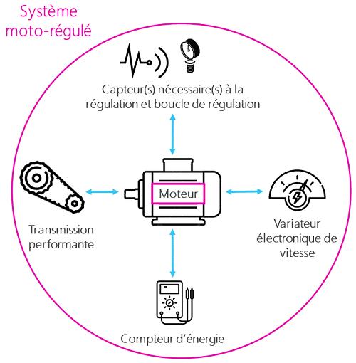 Schéma système moto-régulé