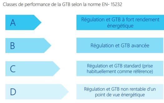 Tableau classes performance GTB