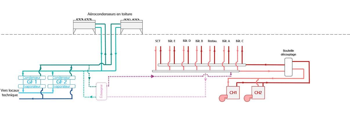 Schema sur la récupération de chaleur fatale en rénovation datacenter